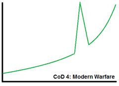 עקומת קושי - Modern Warfare
