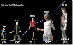 שימו לב איך ככל שמספר המצולעים עולה הדמויות נהיות גדולות יותר. זוהי תופעת לוואי של דמגוגיה